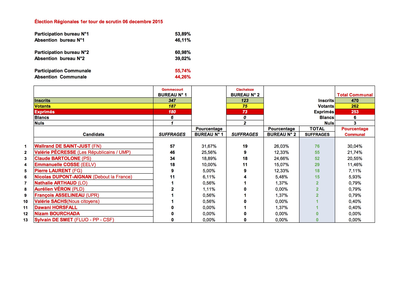 Resultats-Elections-Regionales-du-6-DECEMBRE-2015